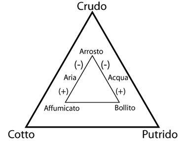 triangolo-culinario